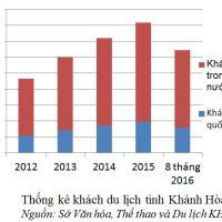 thong ke khach du lich tinh Khanh Hoa