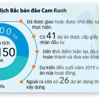 bắc bán đảo cam ranh 2019